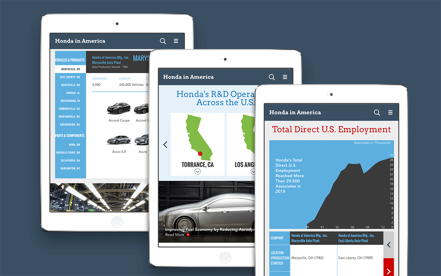 Grafik designed a fully responsive website for Honda shown in tablet layout.